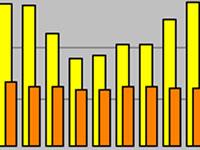 Reiki-Land Statistik