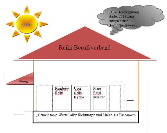 Reiki Berufsverband in Gründung
